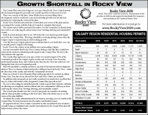Growth Shortfall in Rocky View (Housing Statistics)